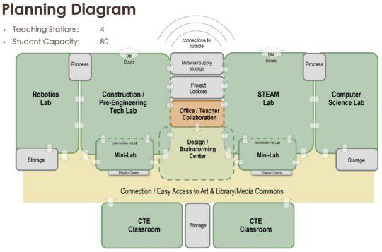 BSI_Example_EdSpec_Diagram_02
