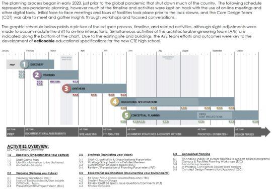 BSI_EdSpecs_DSCTE_Timeline